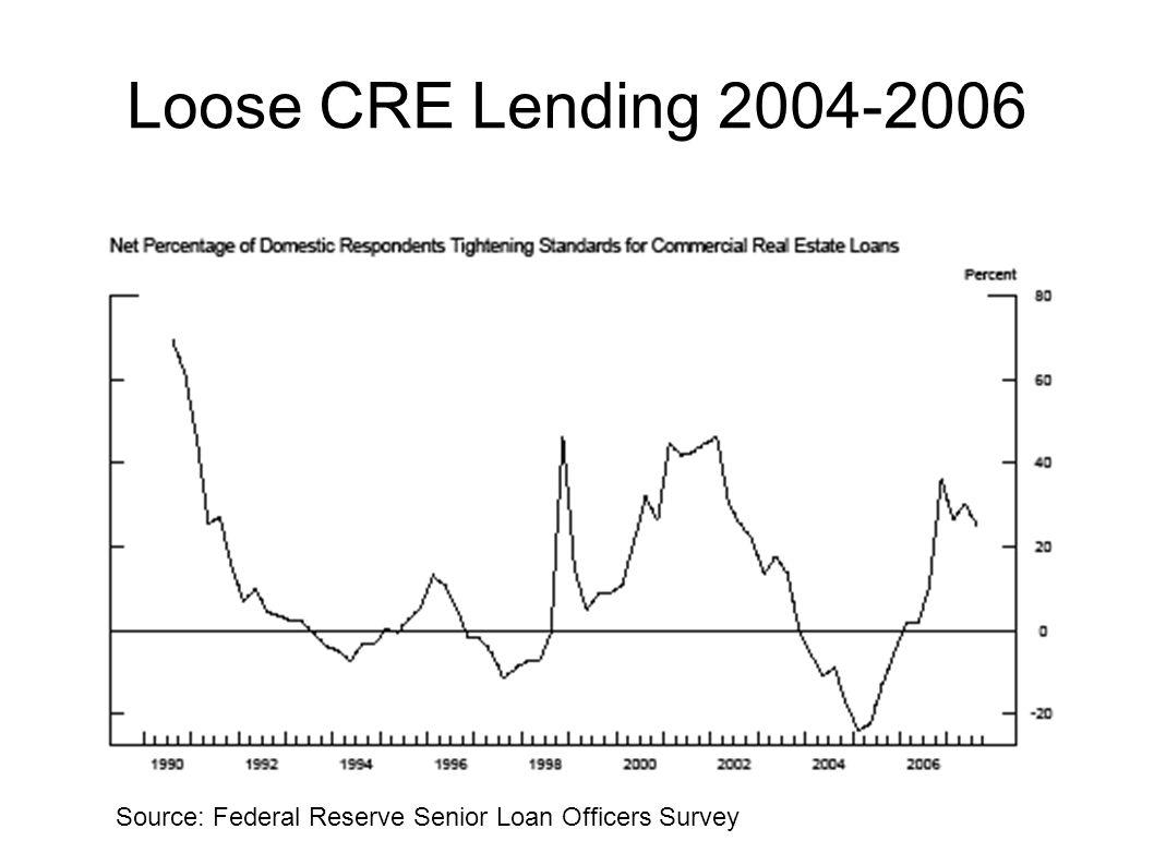Loose CRE Lending 2004-2006 Source: Federal Reserve Senior Loan Officers Survey