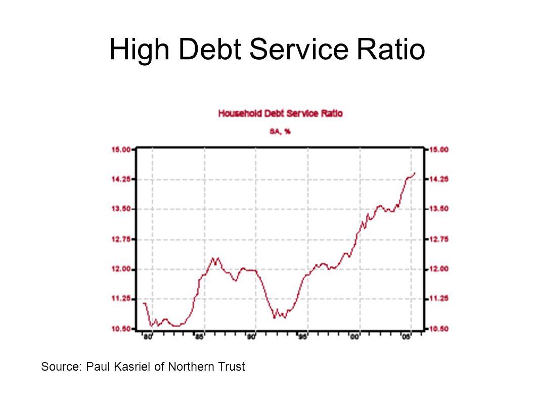 High Debt Service Ratio Source: Paul Kasriel of Northern Trust