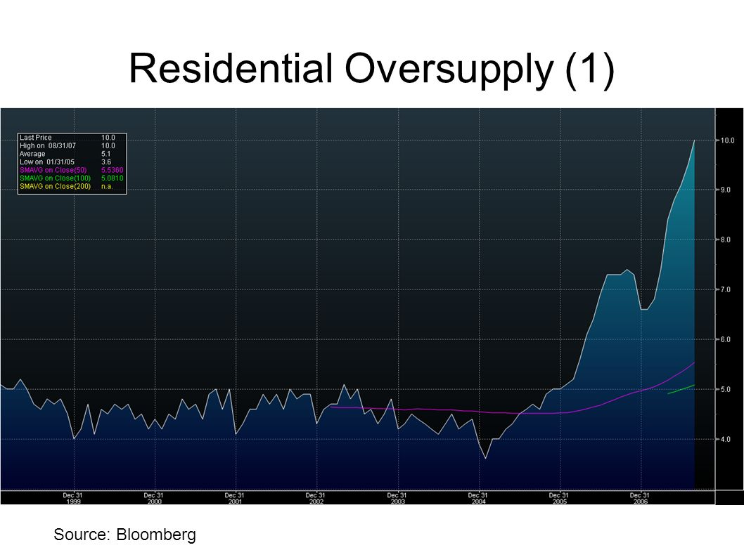 Residential Oversupply (1) Source: Bloomberg