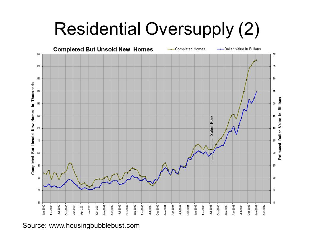 Residential Oversupply (2) Source: www.housingbubblebust.com