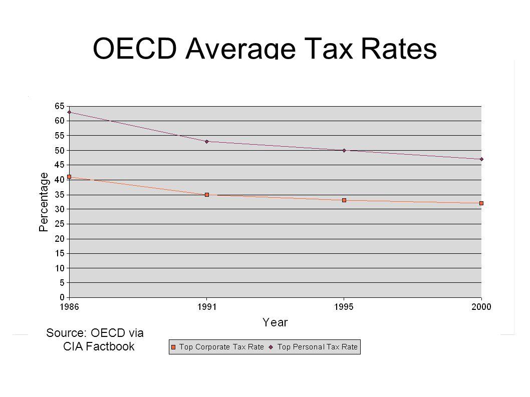 OECD Average Tax Rates Source: OECD via CIA Factbook