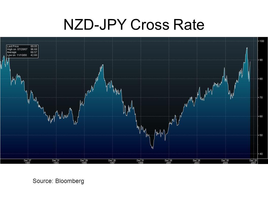 NZD-JPY Cross Rate Source: Bloomberg