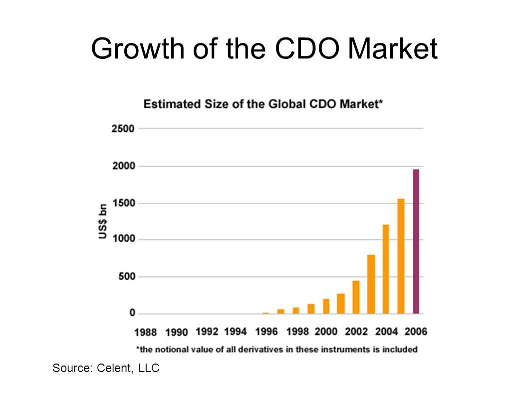 Growth of the CDO Market Source: Celent, LLC
