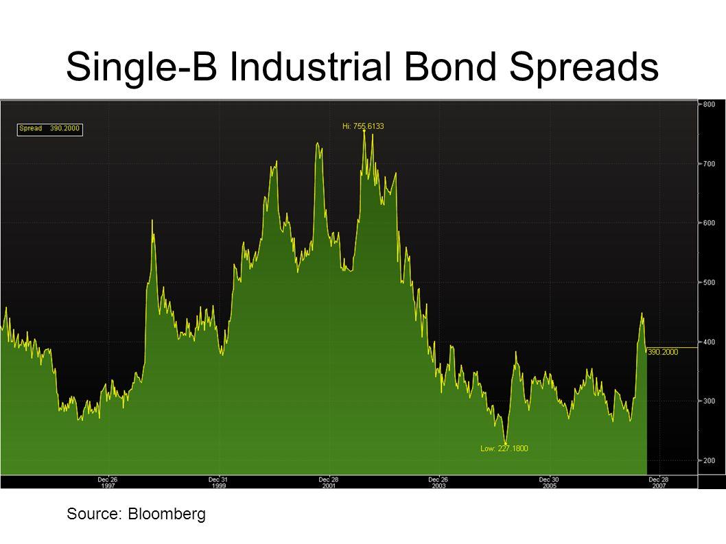 Single-B Industrial Bond Spreads Source: Bloomberg