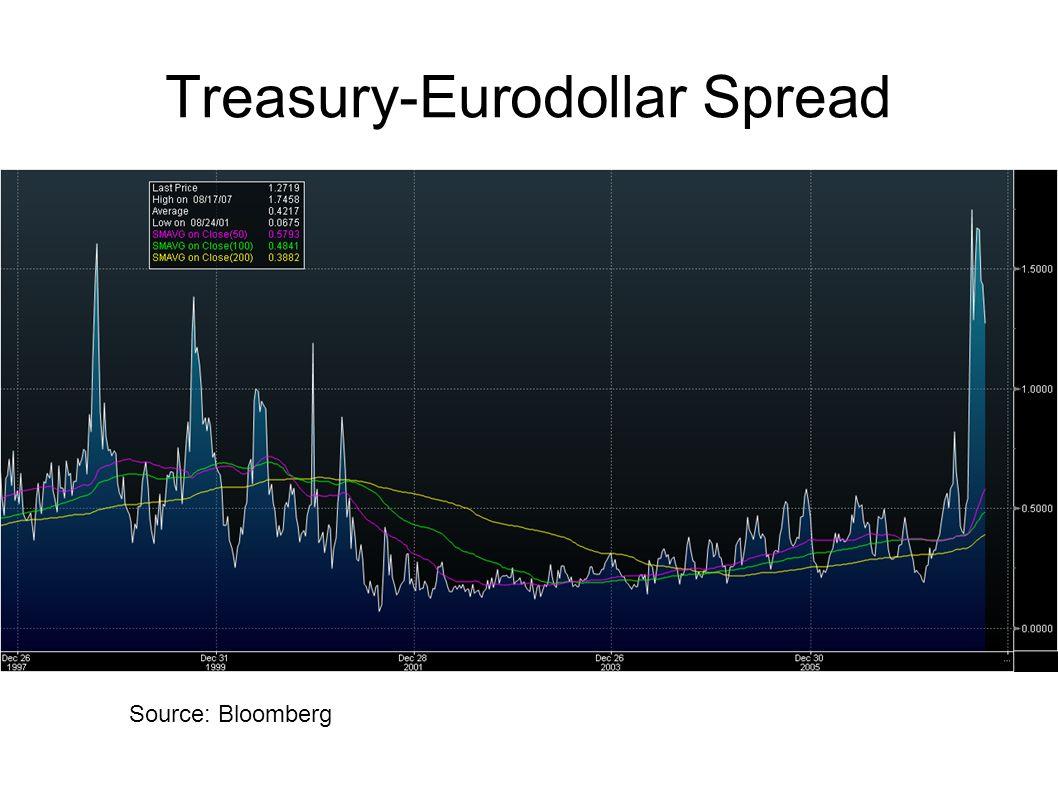 Treasury-Eurodollar Spread Source: Bloomberg