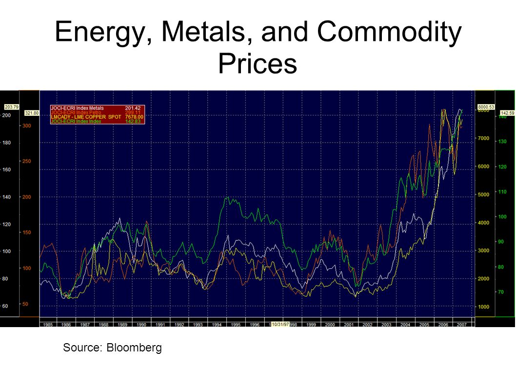 Energy, Metals, and Commodity Prices Source: Bloomberg