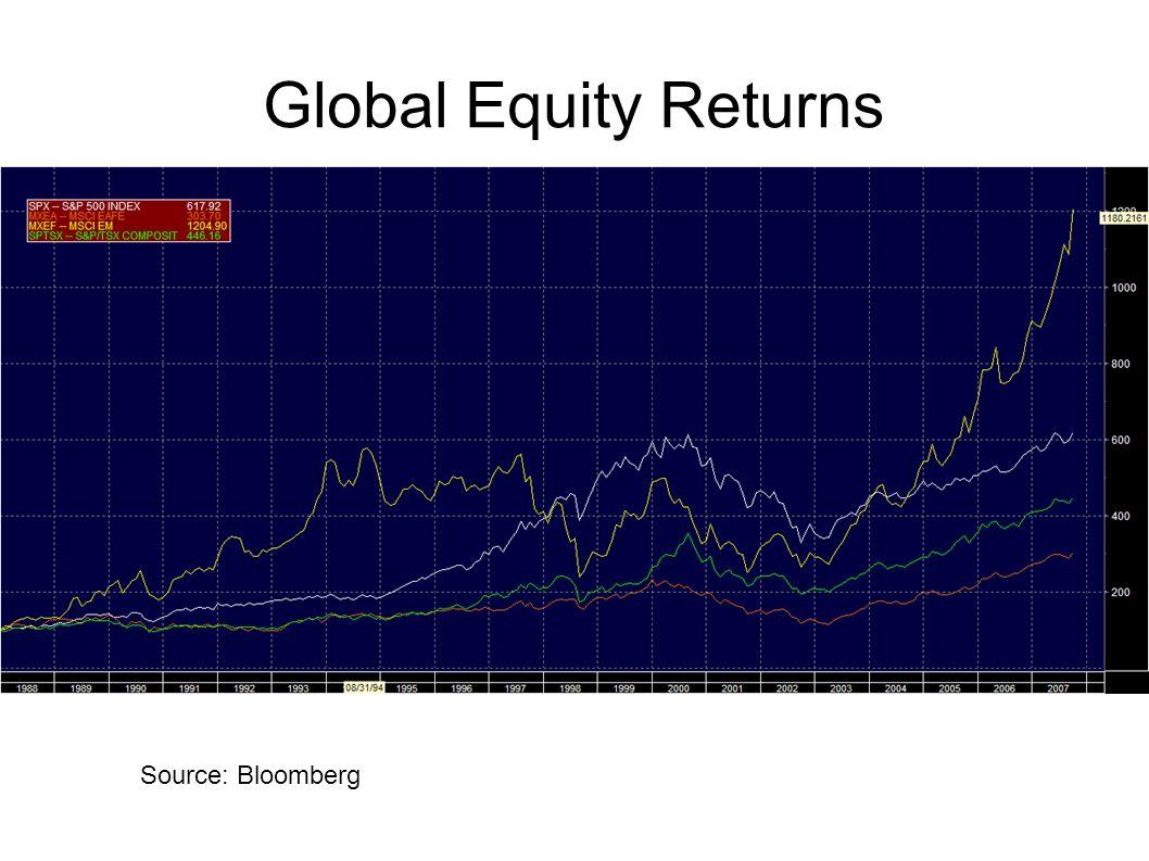 Global Equity Returns Source: Bloomberg