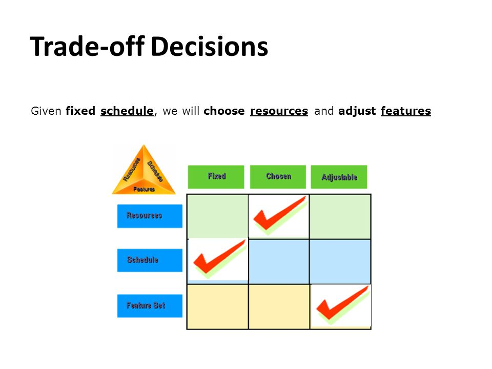 Trade-off Decisions Given fixed schedule, we will choose resources and adjust features