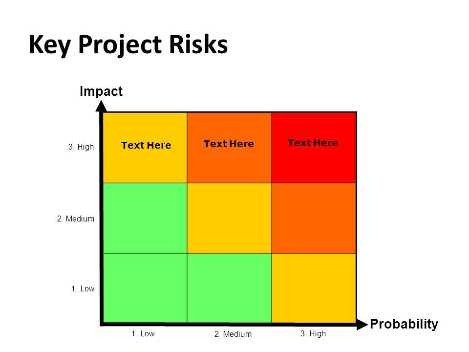 Key Project Risks Probability Impact 3. High 2. Medium 1. Low 2. Medium 1. Low Text Here