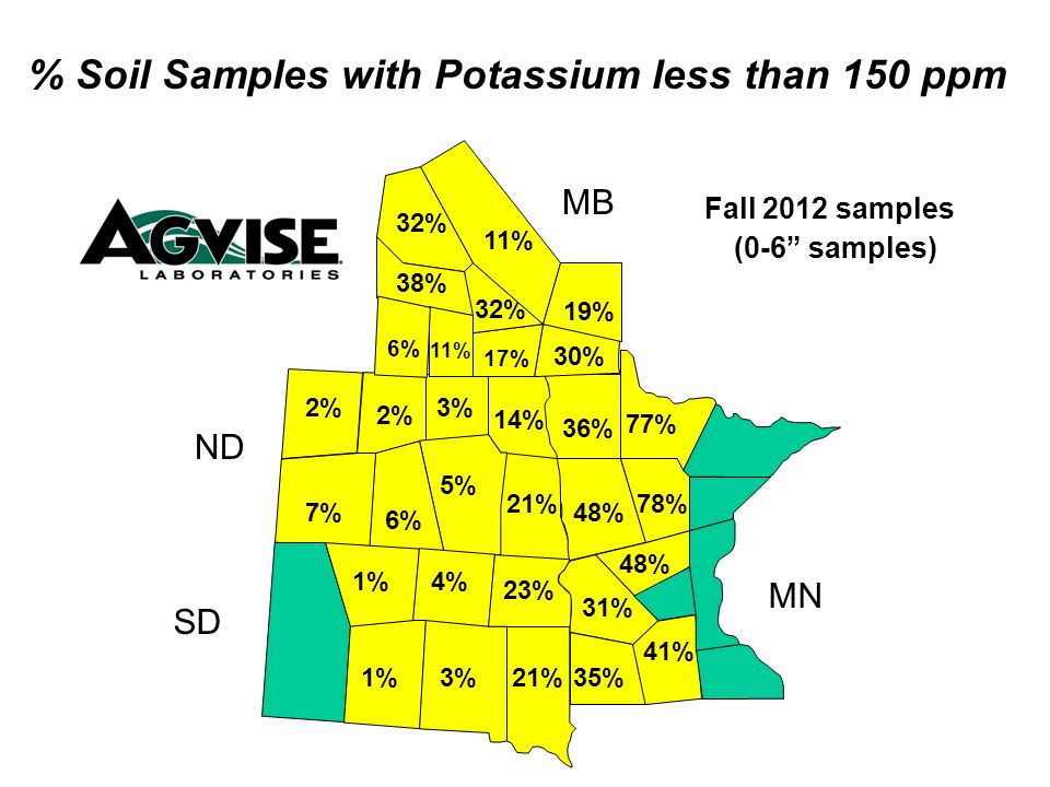 21% 14% 3% 6% 7% 2% 48% 36% 17% 30% 32% 38% 11% 6% % Soil Samples with Potassium less than 150 ppm Fall 2012 samples (0-6 samples) MB ND SD MN 32% 11% 48% 21% 5% 35% 41% 31% 23% 4%1% 78% 77% 19%
