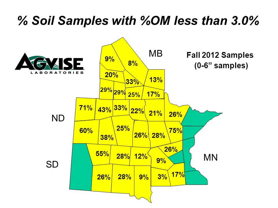 26% 22% 33% 25% 38% 60% 71% 43% 28% 21% 25% 17% 33% 8% 20% 29% % Soil Samples with %OM less than 3.0% Fall 2012 Samples (0-6 samples) MB ND SD MN 9% 3% 9% 75% 26% 17% 9% 28% 26% 55% 12% 26% 13%