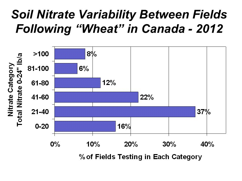 Soil Nitrate Variability Between Fields Following Wheat in Canada - 2012