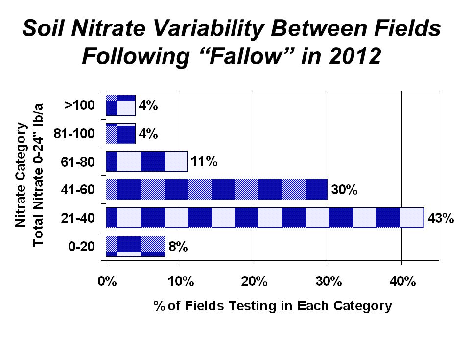 Soil Nitrate Variability Between Fields Following Fallow in 2012