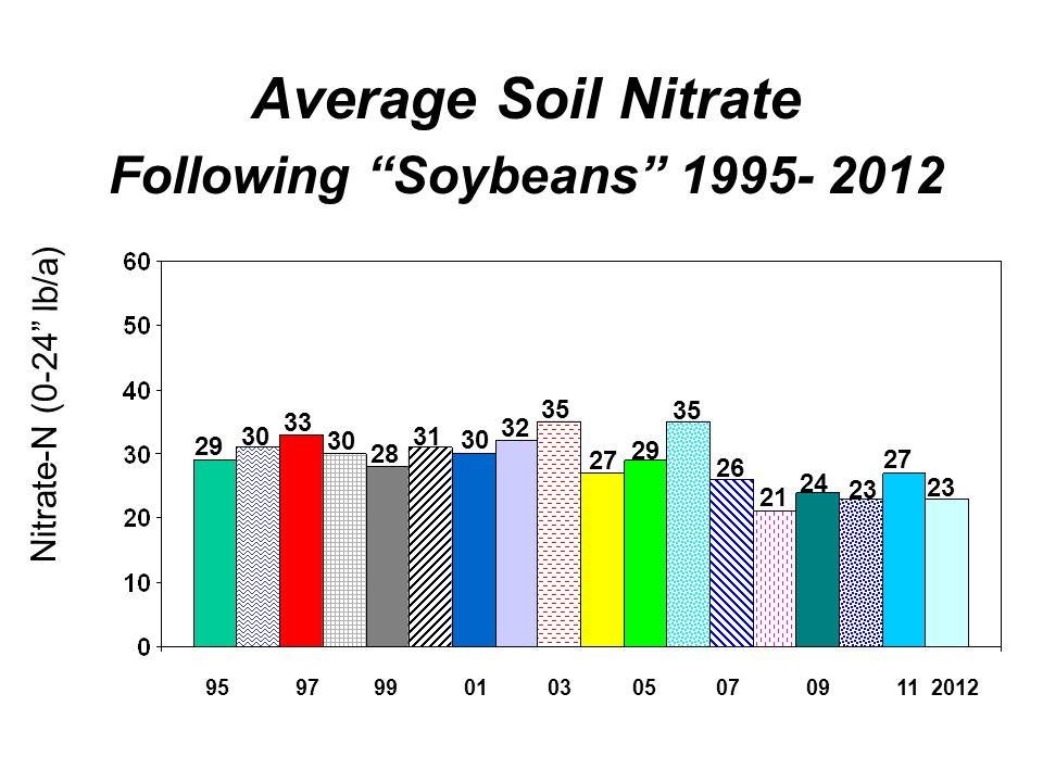 Average Soil Nitrate Following Soybeans Nitrate-N (0-24 lb/a)