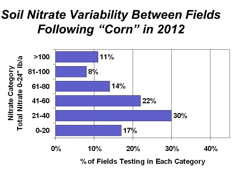 Soil Nitrate Variability Between Fields Following Corn in 2012