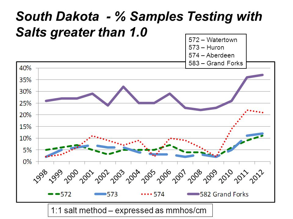 South Dakota - % Samples Testing with Salts greater than 1.0 1:1 salt method – expressed as mmhos/cm 572 – Watertown 573 – Huron 574 – Aberdeen 583 – Grand Forks
