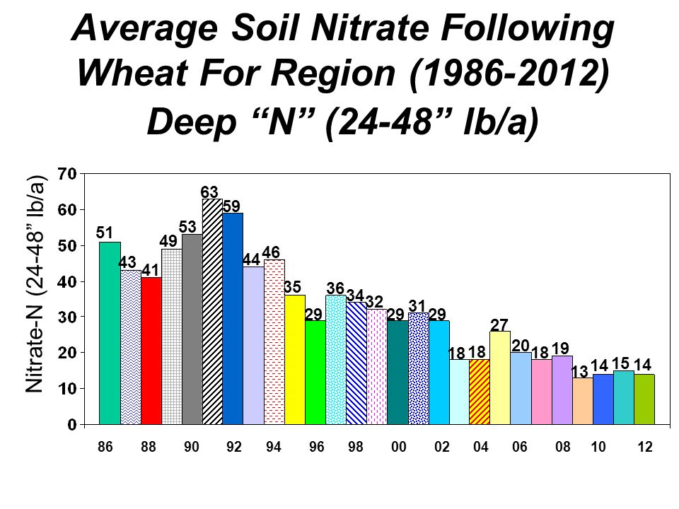 Average Soil Nitrate Following Wheat For Region ( ) Deep N (24-48 lb/a) Nitrate-N (24-48 lb/a)