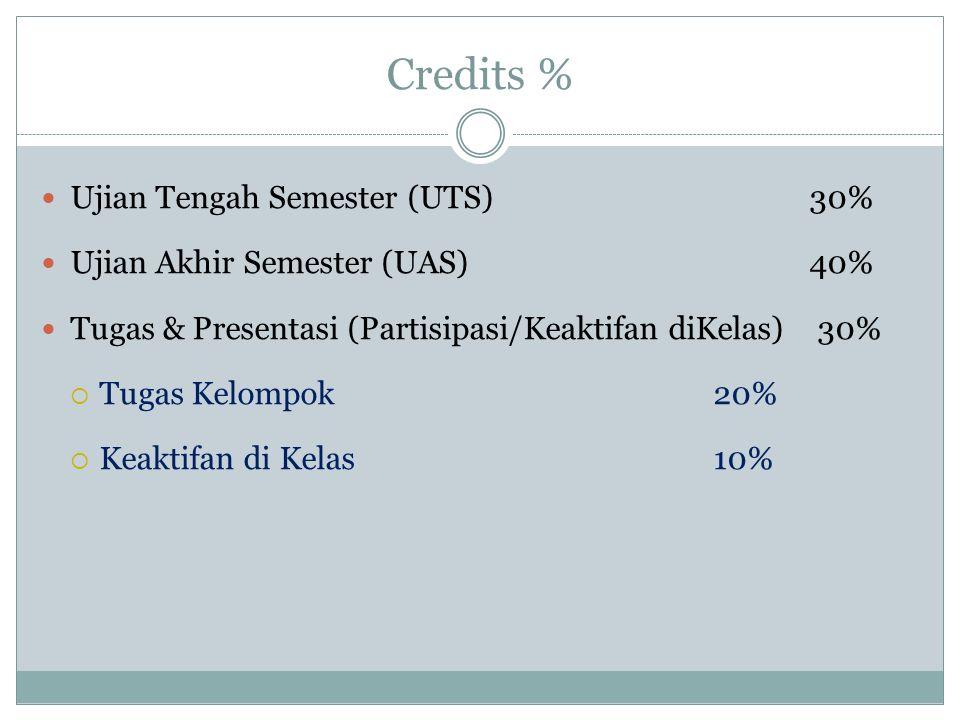 Credits % Ujian Tengah Semester (UTS) 30% Ujian Akhir Semester (UAS)40% Tugas & Presentasi (Partisipasi/Keaktifan diKelas) 30% Tugas Kelompok 20% Keak
