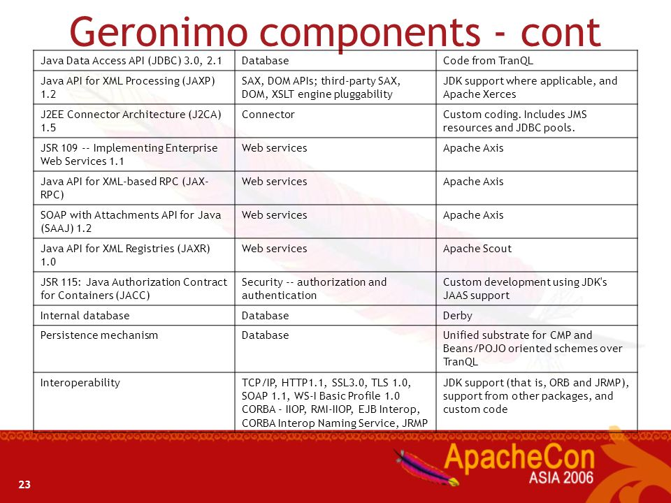 22 Geronimo components Specification required for J2EE certification Area of coverageProject or code used by Geronimo Servlets 2.4 JavaServer Pages (J