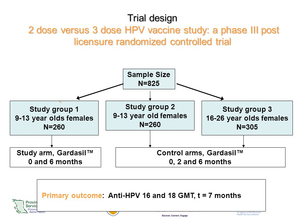 6 Trial design 2 dose versus 3 dose HPV vaccine study: a phase III post licensure randomized controlled trial Sample Size N=825 Study arm, Gardasil 0