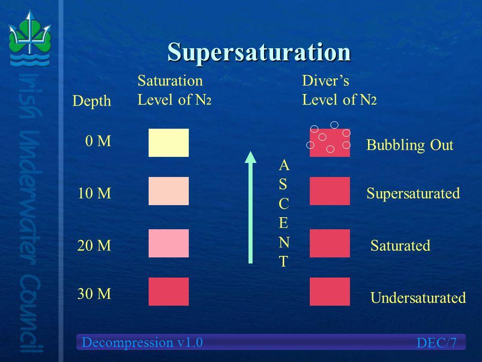 Decompression v1.0 Supersaturation DEC/7 Depth Saturation Level of N 2 0 M 10 M 20 M 30 M Divers Level of N 2 SupersaturatedSaturated Undersaturated A