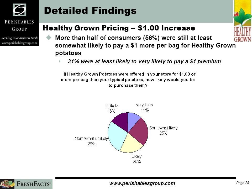 Page 27   Detailed Findings Healthy Grown Pricing -- $0.50 Increase uAt a $0.50 premium, 80% of respondents said they were still at least somewhat likely to purchase sA third of consumers were still likely or very likely to pay $0.50 more for a bag of Healthy Grown uOnly 20% of consumers were now somewhat unlikely or unlikely to purchase Healthy Grown at the higher premium rate sNote: Only consumers who said they were somewhat or more likely to pay a $0.25 premium were asked this question