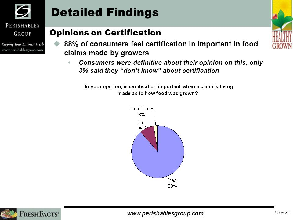 Page 31   Detailed Findings Opinions on Certification uJust under 40% named a third-party responsible for certification uAbout a third felt the government was involved in certification uA quarter of respondents called certification a guarantee of quality