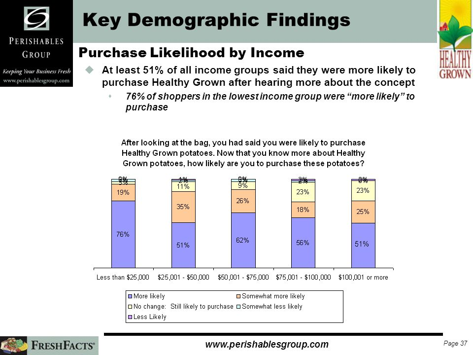 Page 36   Key Demographic Findings Healthy Grown Purchase by Income uThe lowest income group had the highest percentage who were very likely to purchase Healthy Grown