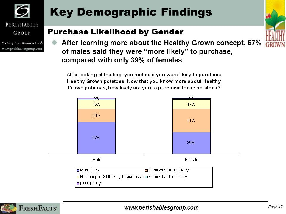 Page 46   Key Demographic Findings Healthy Grown Purchase by Gender uA higher percentage of males (90%) than females (79%) indicated they were at least somewhat likely to purchase Healthy Grown sMales also had a higher percentage (52%) of say they were very likely to purchase compared to women (31%)