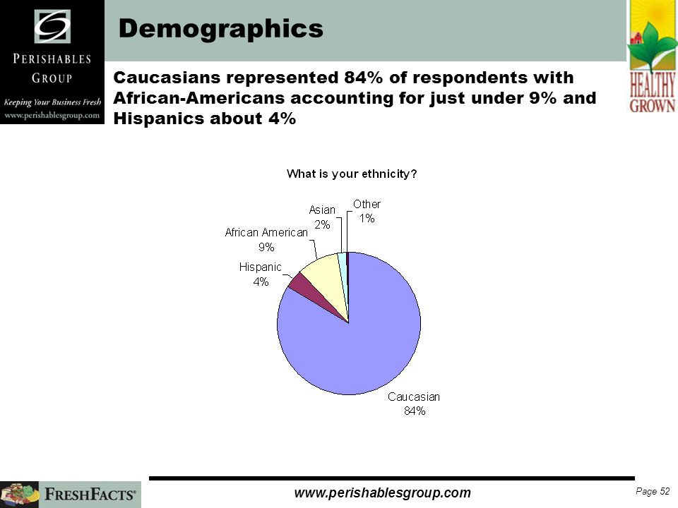 Page 51 www.perishablesgroup.com Demographics While the majority of respondents were female, males made more than 25% of responses.
