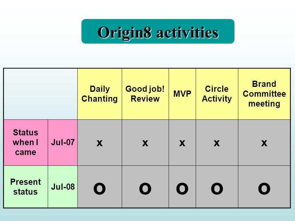 Daily Chanting Good job! Review MVP Circle Activity Brand Committee meeting Status when I came Jul-07 xxxxx Present status Jul-08 ooooo Origin8 activi