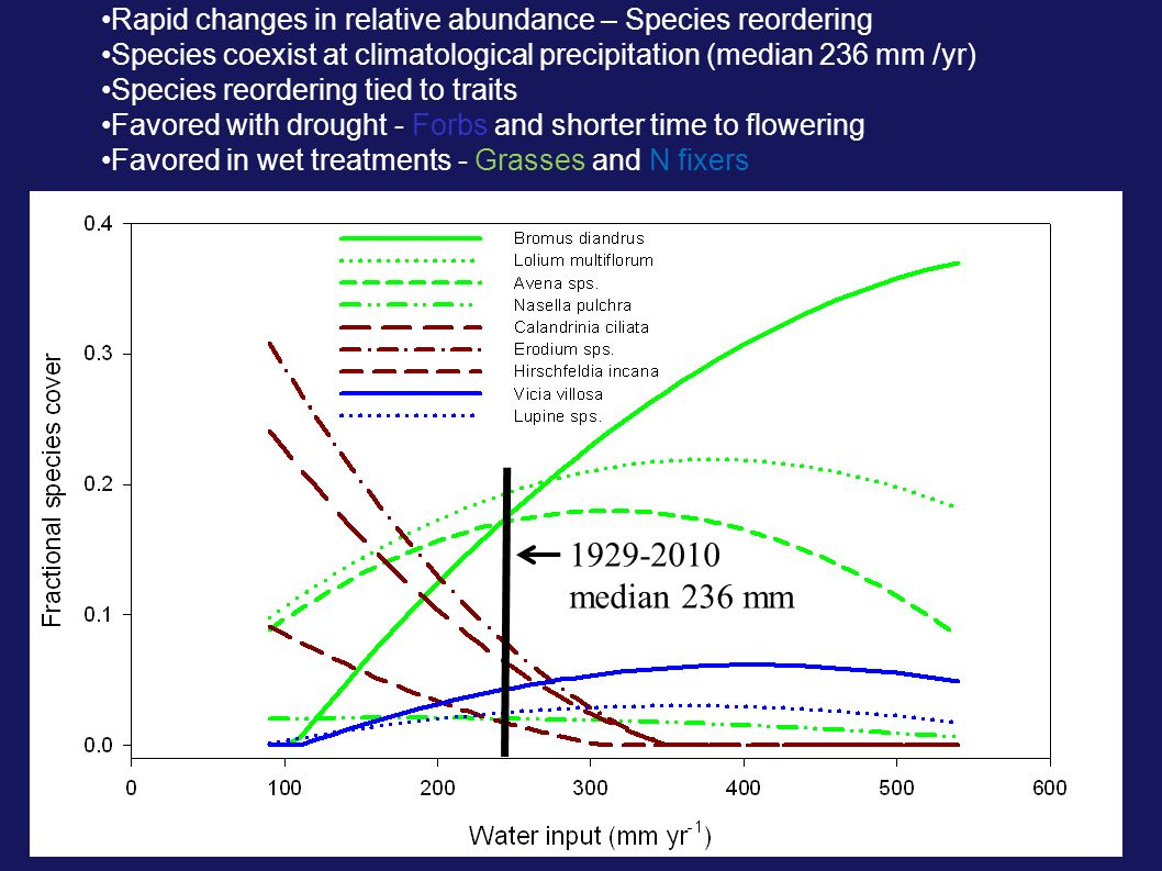 1929-2010 median 236 mm Rapid changes in relative abundance – Species reordering Species coexist at climatological precipitation (median 236 mm /yr) S