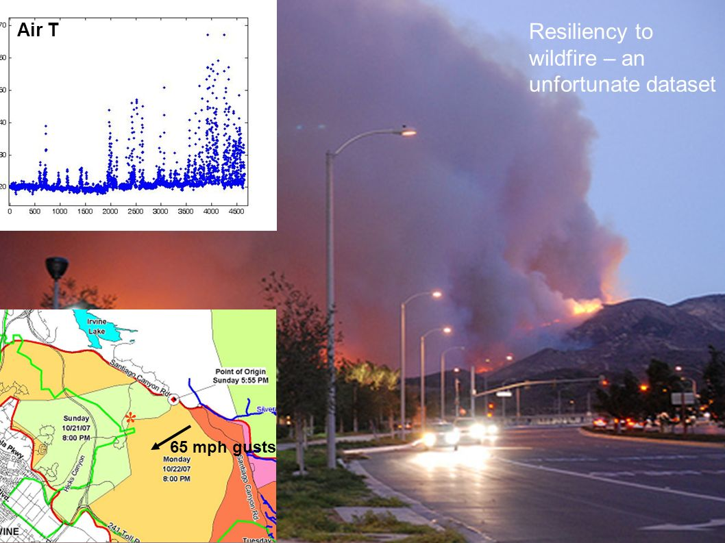 65 mph gusts * Air T Resiliency to wildfire – an unfortunate dataset