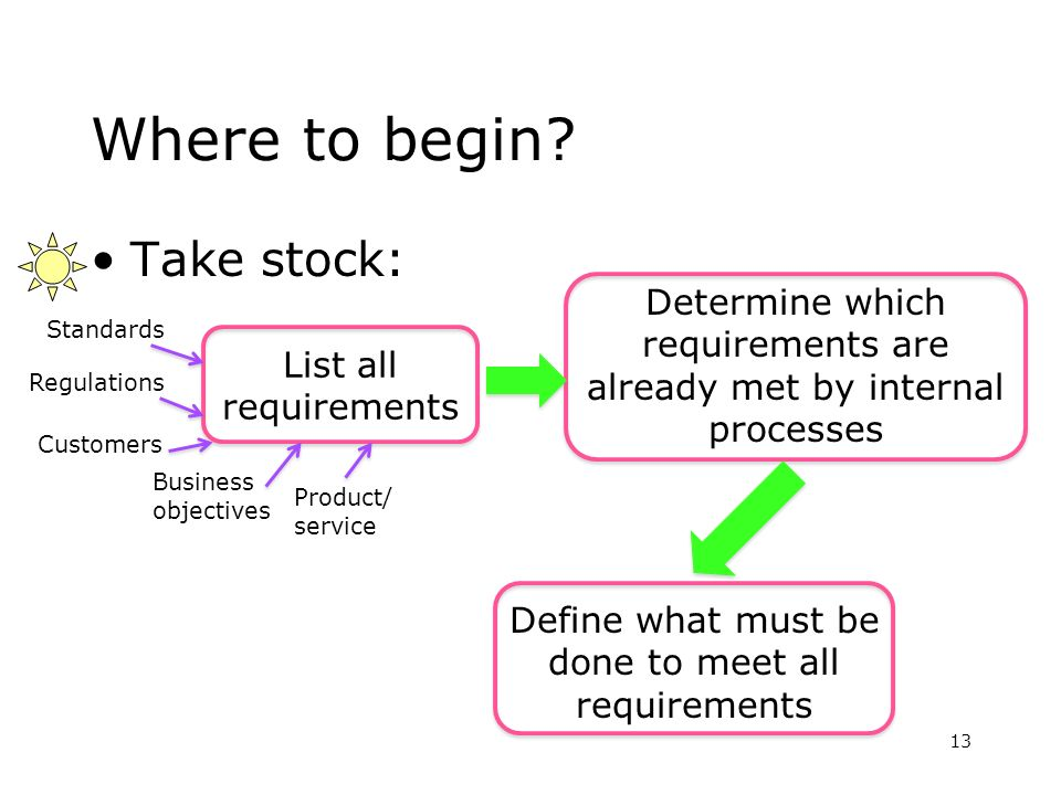 Where to begin? Take stock: 13 List all requirements Determine which requirements are already met by internal processes Define what must be done to me