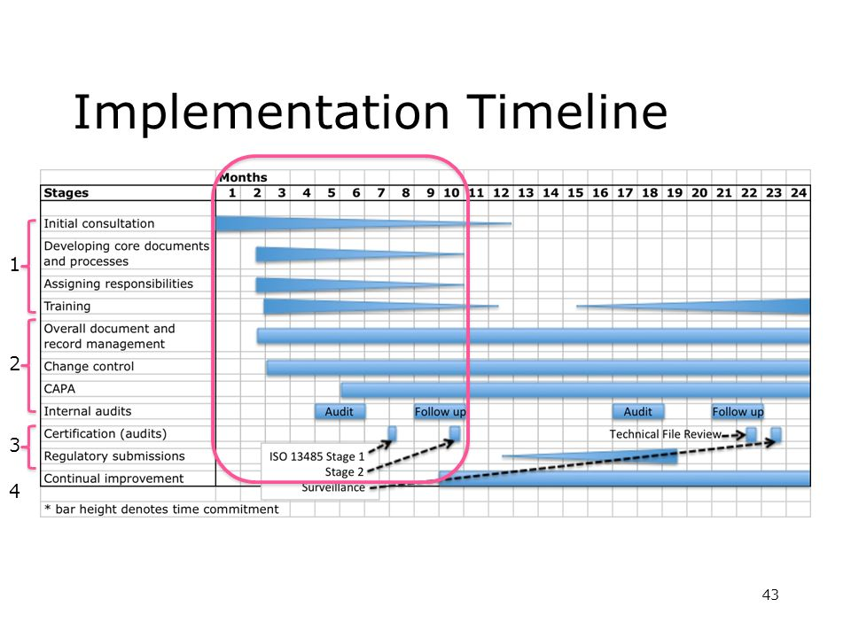 Implementation Timeline 43 1 2 3 4
