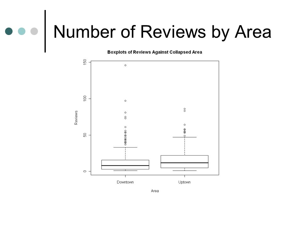 Number of Reviews by Area