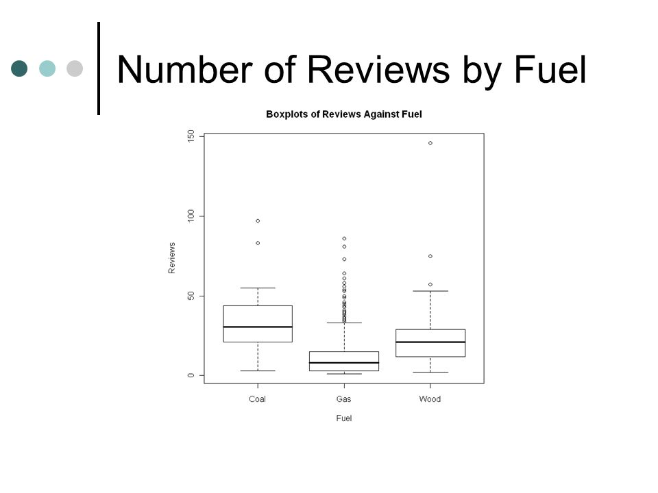 Number of Reviews by Fuel