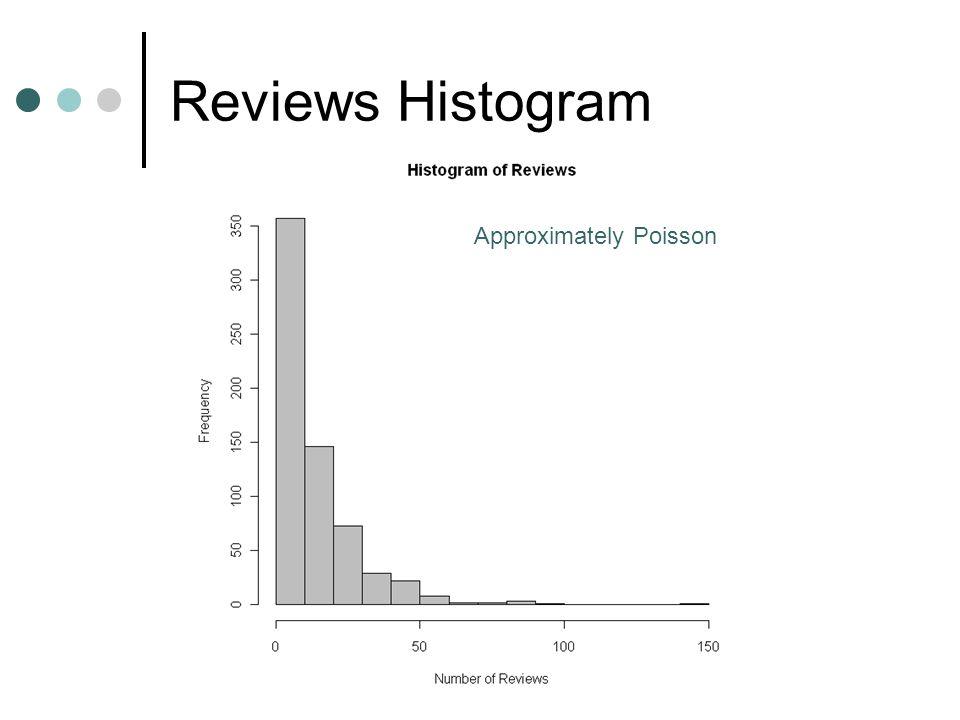 Reviews Histogram Approximately Poisson