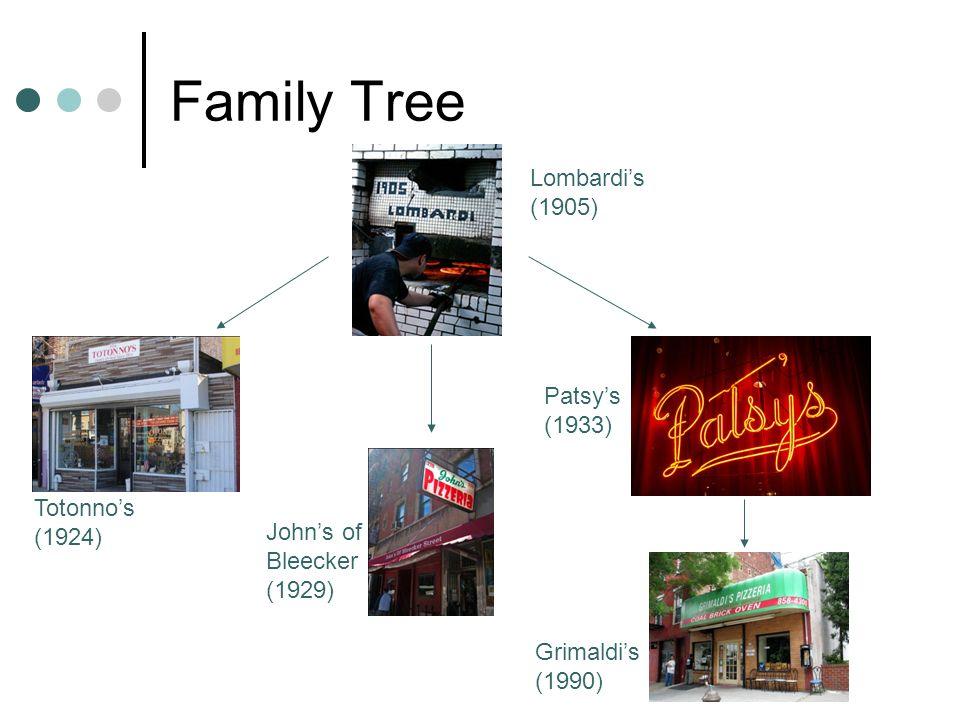 Family Tree Lombardis (1905) Totonnos (1924) Patsys (1933) Johns of Bleecker (1929) Grimaldis (1990)