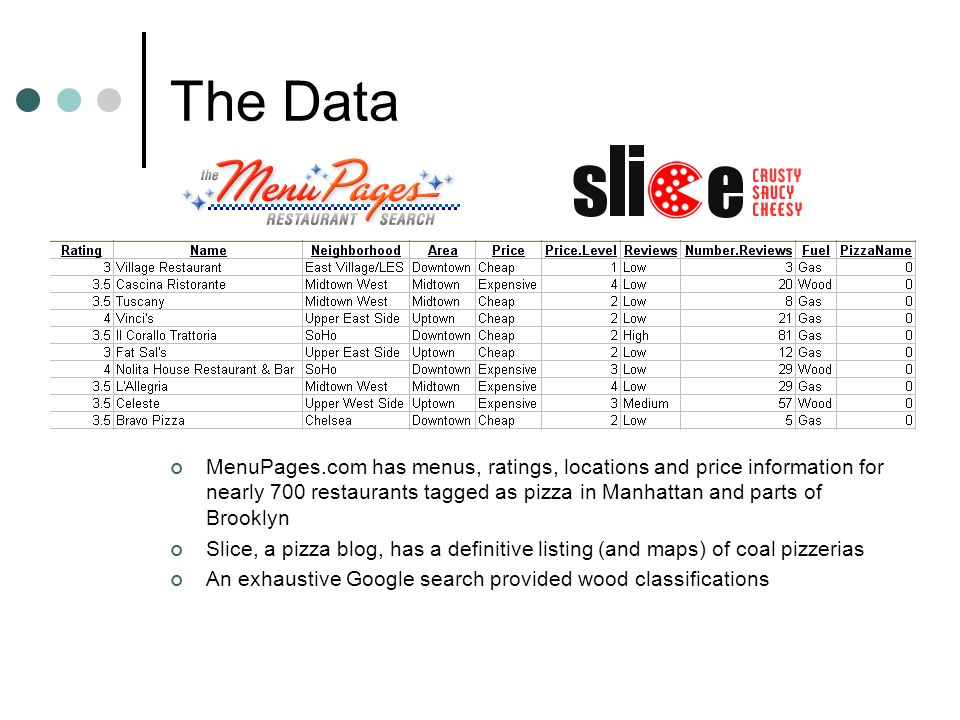 The Data MenuPages.com has menus, ratings, locations and price information for nearly 700 restaurants tagged as pizza in Manhattan and parts of Brookl
