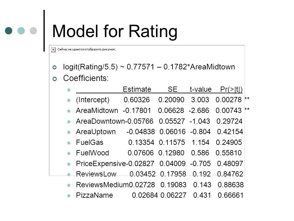 Model for Rating logit(Rating/5.5) ~ 0.77571 – 0.1782*AreaMidtown Coefficients: Estimate SE t-value Pr(>|t|) (Intercept) 0.60326 0.20090 3.003 0.00278