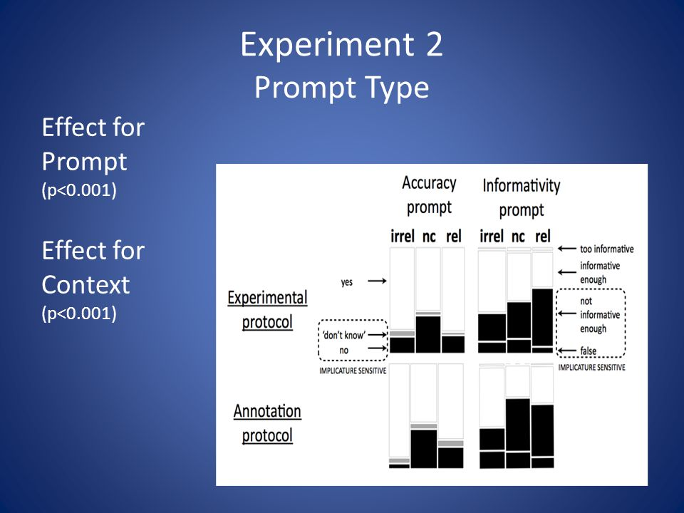 Experiment 2 Prompt Type Effect for Prompt (p<0.001) Effect for Context (p<0.001)