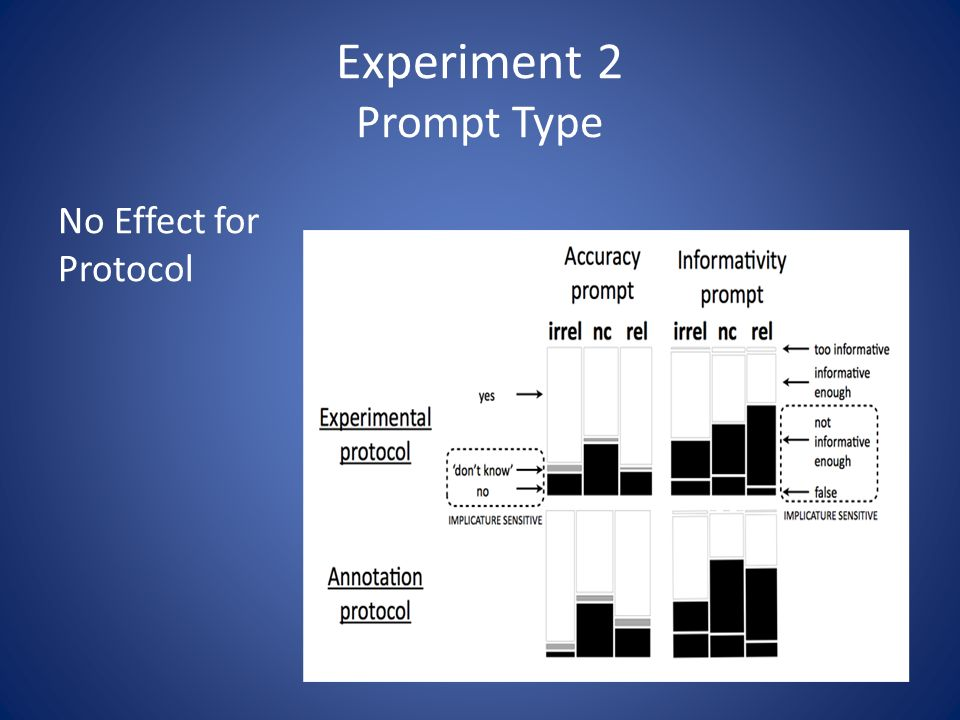 Experiment 2 Prompt Type No Effect for Protocol