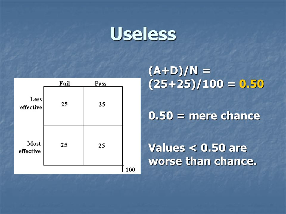 Useless (A+D)/N = (25+25)/100 = 0.50 0.50 = mere chance Values < 0.50 are worse than chance.