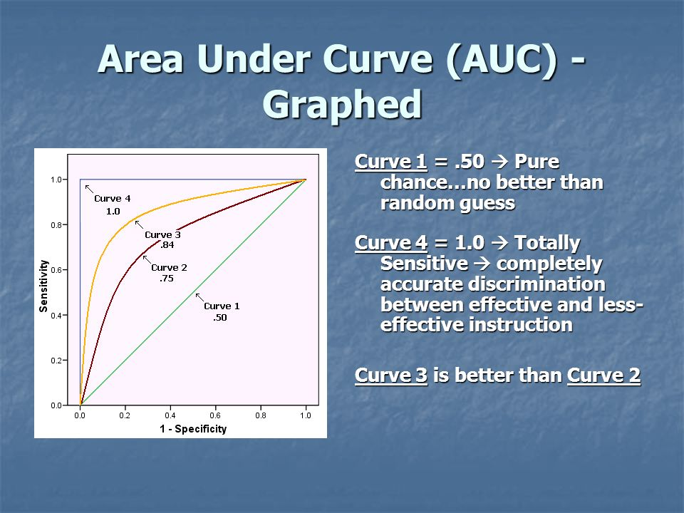 Area Under Curve (AUC) - Graphed Curve 1 =.50 Pure chance…no better than random guess Curve 4 = 1.0 Totally Sensitive completely accurate discriminati