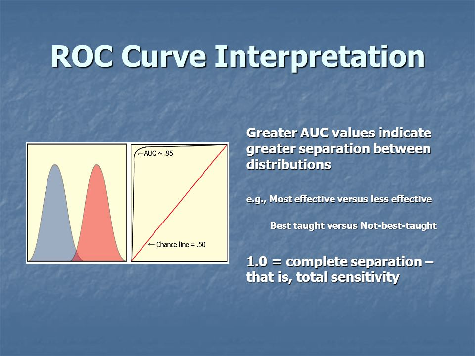 ROC Curve Interpretation Greater AUC values indicate greater separation between distributions e.g., Most effective versus less effective Best taught v