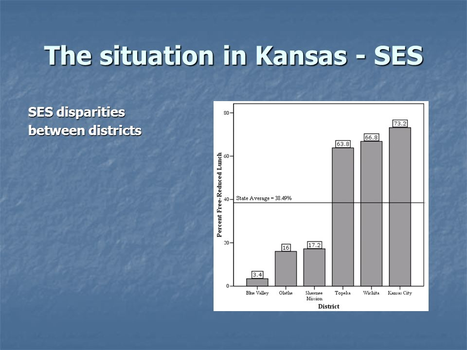 The situation in Kansas - Test Scores Disparities in state assessment scores and proficiency rates