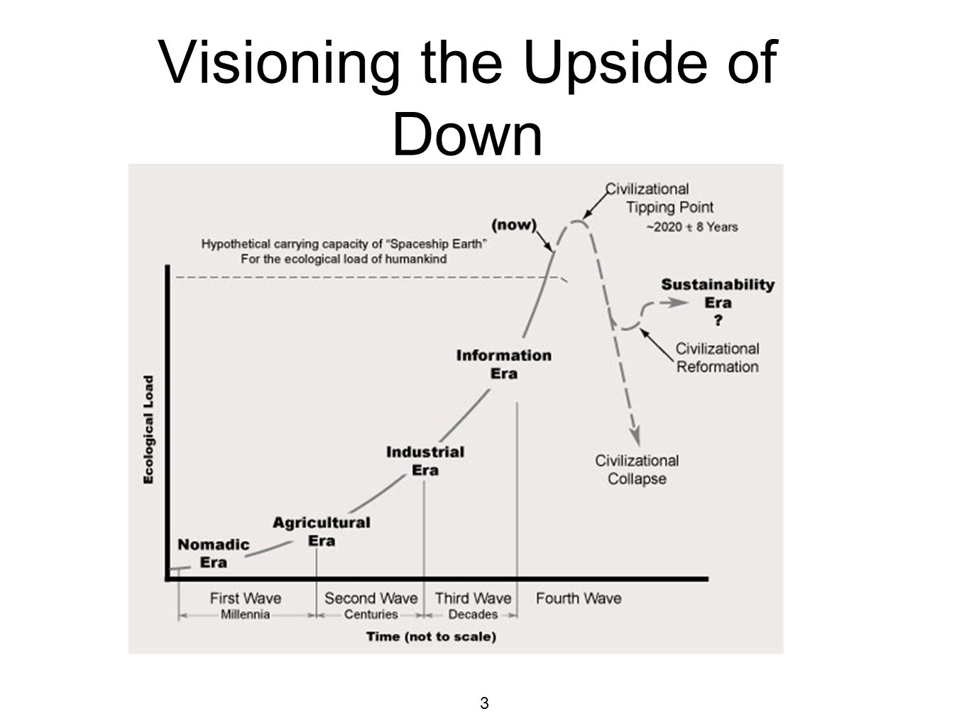 3 Visioning the Upside of Down
