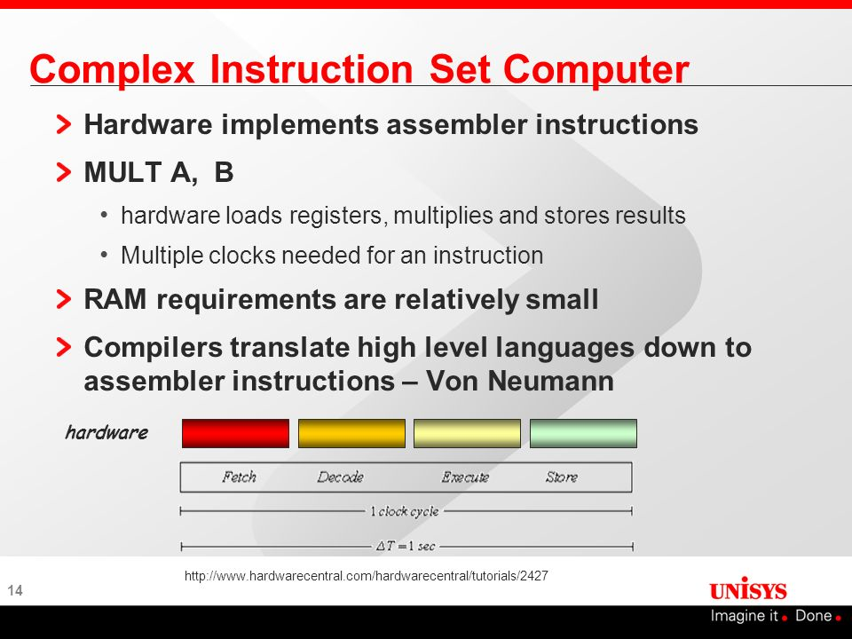 14 Complex Instruction Set Computer Hardware implements assembler instructions MULT A, B hardware loads registers, multiplies and stores results Multi