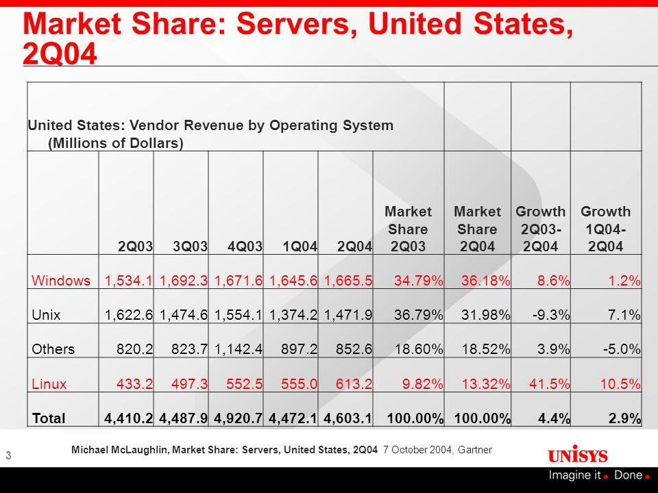 3 Market Share: Servers, United States, 2Q04 United States: Vendor Revenue by Operating System (Millions of Dollars) 2Q033Q034Q031Q042Q04 Market Share